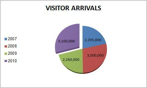 Israel visitors arrivals chart
