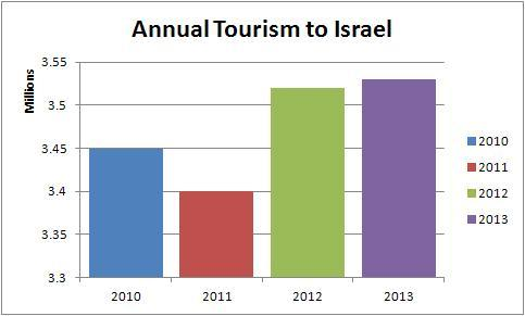 annual tourism Israel